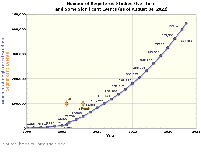 Registered Studies Over Time Graph